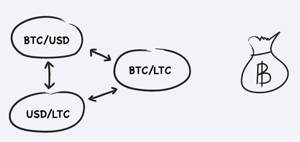 how do you arbitrage on cryptocurrencies