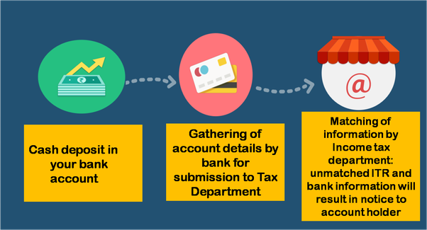 How can income tax department of india knows your money even in transactions to catch substantial deposits in bank accounts and post office accounts banks are required to file form 61a to the income tax department spiritdancerdesigns Gallery