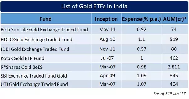 gold etfs in india Really, you can't come to india without seeing this stunning wonder of the world  try to  if not, a month would be ideal to make the most of each place you visit.