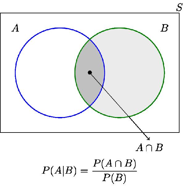 Can You Represent Conditional Probability Using Venn Diagrams Quora