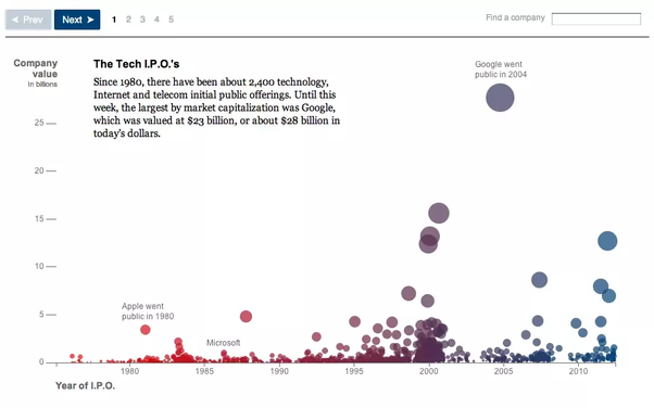 What are the best visualizations made using D3 js? - Quora