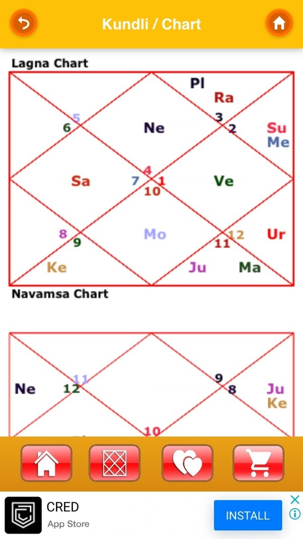 Technical factors of Hindu astrology