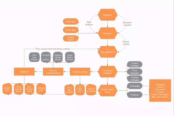What Is The Best Flow Charting Software For Game Development Quora