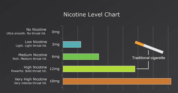 How much nicotine per day is safe? I am not talking about cigarettes