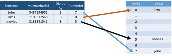Can you explain feature hashing in an easily understandable