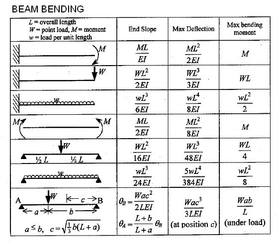 bending moments in a simply supported Shear force and bending moments: shear force and bending moment diagrams   but still a simply supported beam subject to a distributed load and.