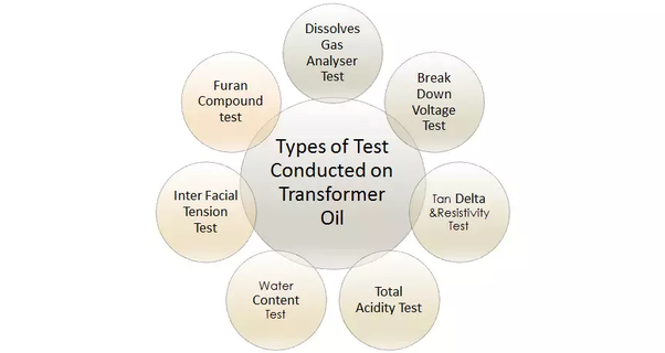 What is the PPM test in transformer oil? - Quora