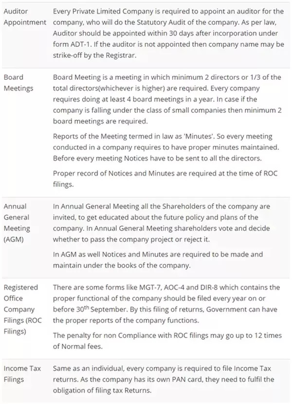 What Is The Compliance For A Private Limited Company Quora