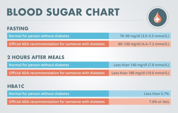What Are The Normal Blood Sugar Levels Quora