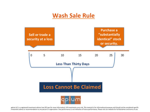 Wash sale rule trading options