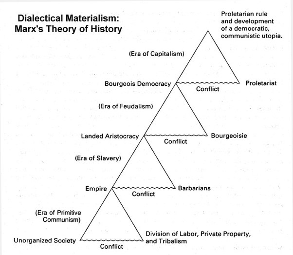 "marx dialectic thesis Karl marx adapted hegel's idea of the dialectic: thesis, antithesis, synthesis into what he called ""dialectical materialism"" instead of appealing to ideas, marx appealed to historical forces, a theory of history or a theory of things."