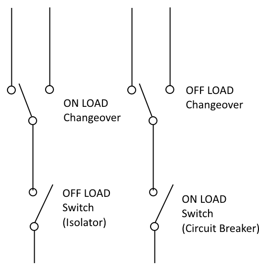 what is the difference between off loads and on loads in