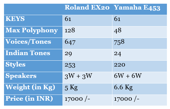Which keyboard is better, Roland EX-20 or Yamaha PSR-E453