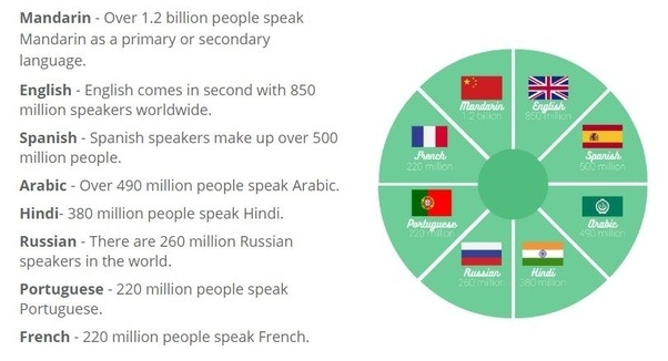 Which Languages Are Used The Most On The Internet Quora - Most popular language in world after english