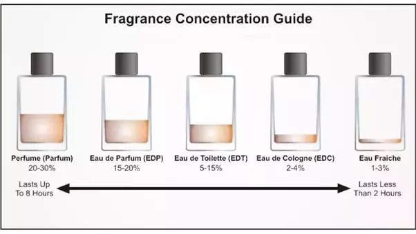 what is the difference between spray and perfume quora