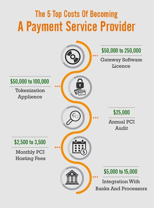 How much does the Payment Gateway cost? - Quora