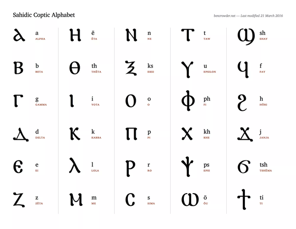 How is the Coptic writing system related to Egyptian