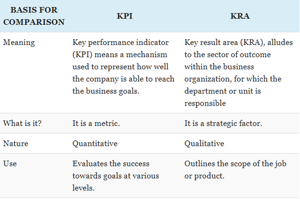 How does KRA and KPI differ? - Quora