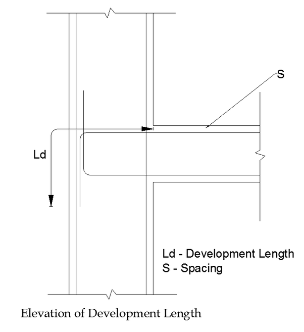 What is the difference between lap length and development length in