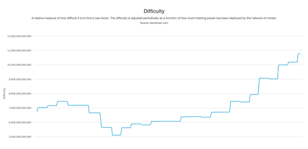 what is cryptocurrency mining difficulty
