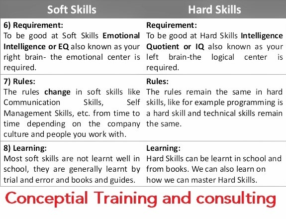 what are the hard skills and soft skills i should develop in myself
