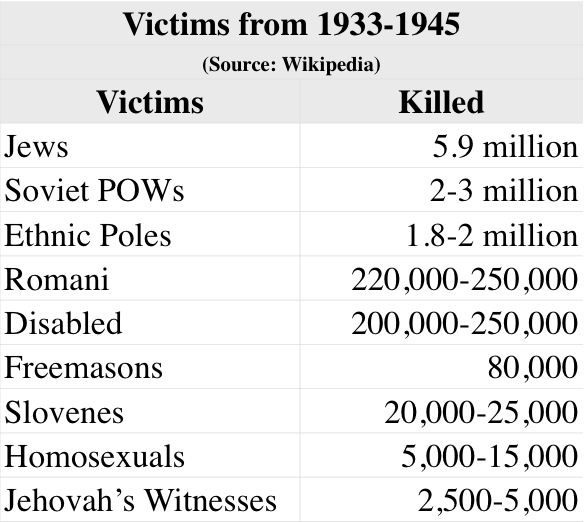 Why does the human race tolerate the evil communism that killed over 20 million people, but not ...