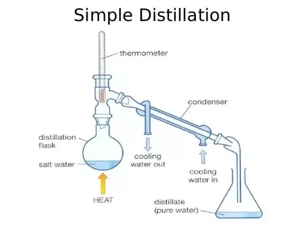 procedure of simple distillation Simple distillation refers to the technique of purifying an organic liquid compound by precipitating and collecting the hot vapors coming off the boiling liquid this method can also be used in identifying a substance by determining its boiling point the distillation process is said to have.