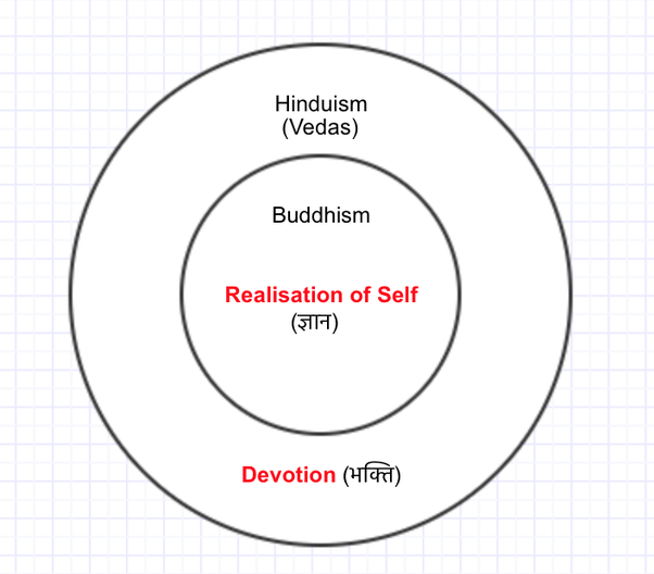 What is the best way to compare and contrast hinduism and buddhism buddhism is a off shoot from hinduism hinduism sanatana dharma is the encompassing doctrine consisting of various philosophies among which the philosophy ccuart Images