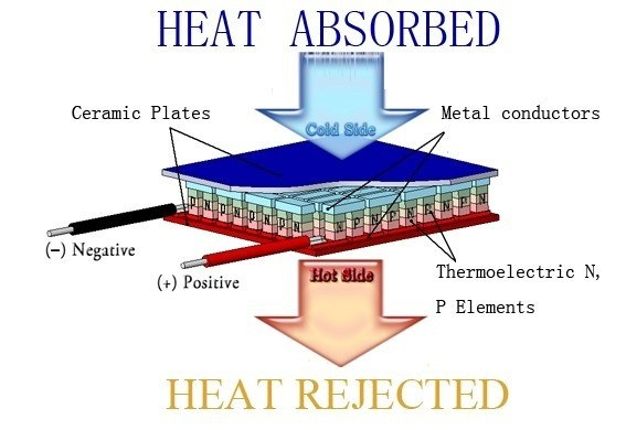 Are There Any Liquid Materials That Absorb Heat Other
