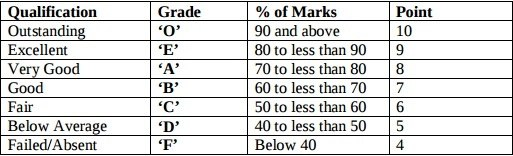 letter grade percentages what is a 7 point grading scale quora 22872