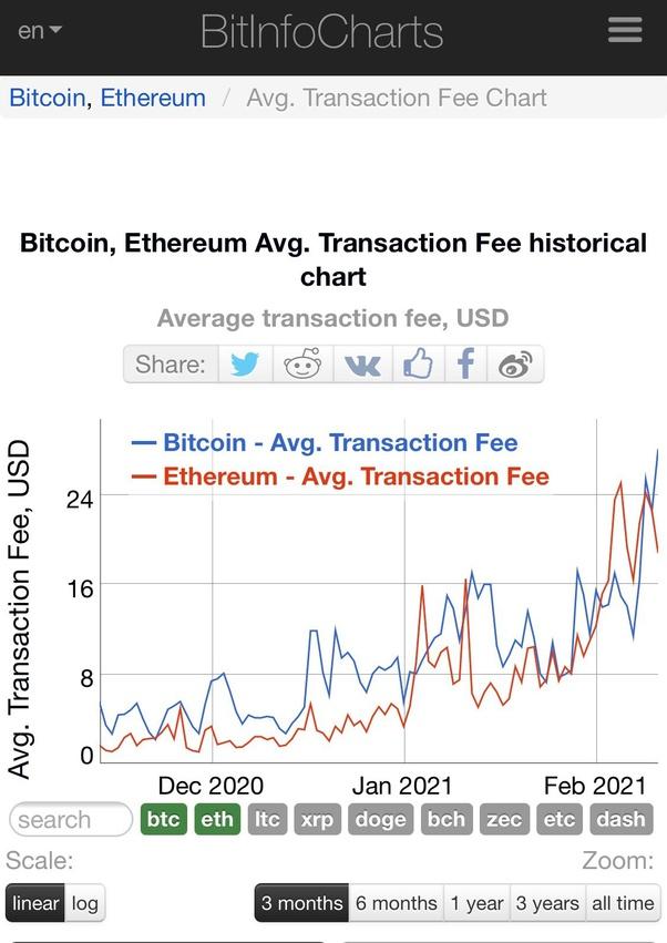 bitcoin vergas)