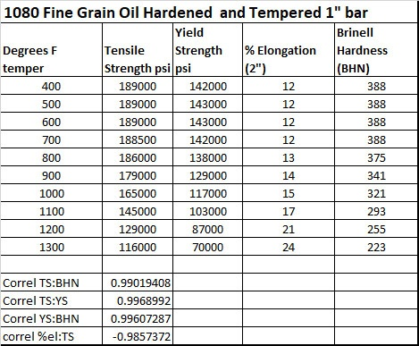 What Is The Relationship Between Hardness Tensile Strength