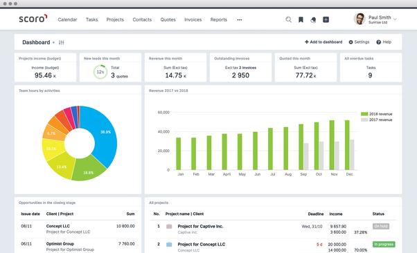 Which KPI dashboard should I choose? Geckoboard / Klipfolio or