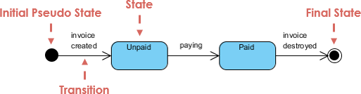What is a statechart diagram quora state machine diagram is a uml diagram used to model the dynamic nature of a system ccuart Choice Image