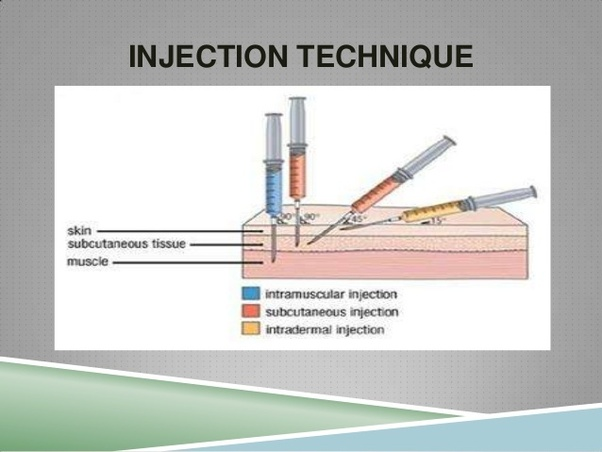Why are intramuscular injections given at a 90 degree angle