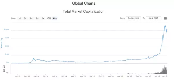 define market capitalization in cryptocurrency