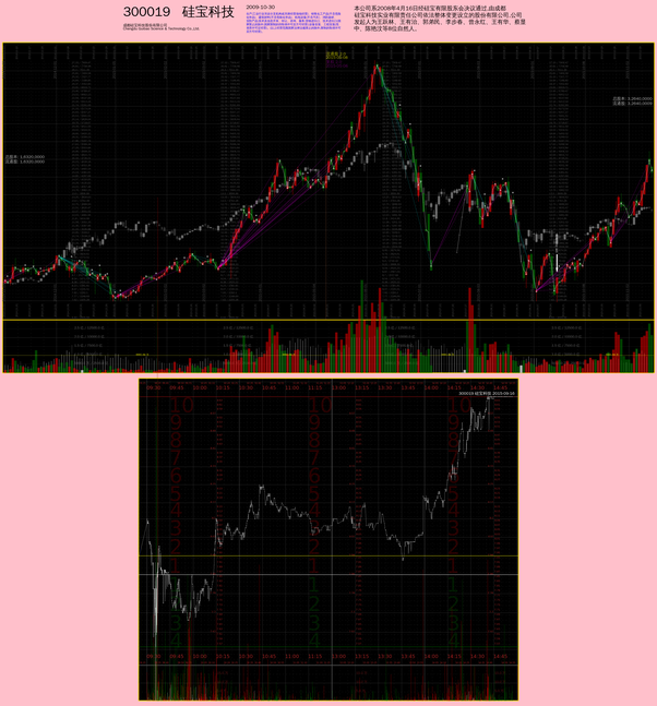 Where can I get real-time stock charts with 5-10 second resolution