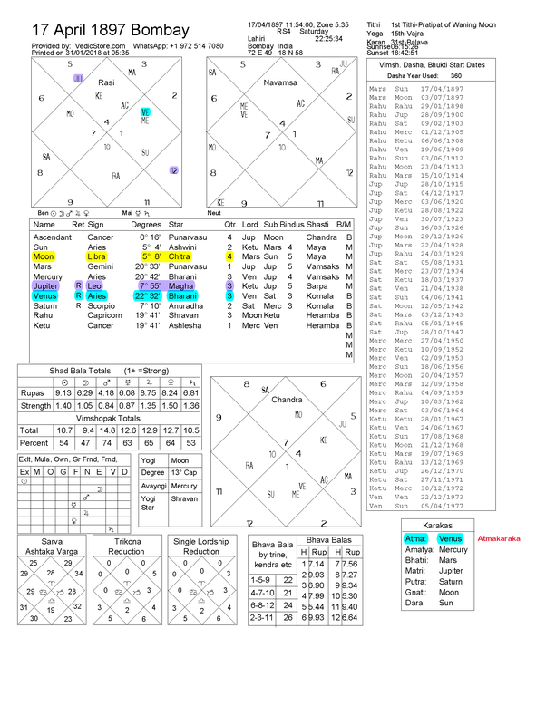 Vedic Astrology April 4