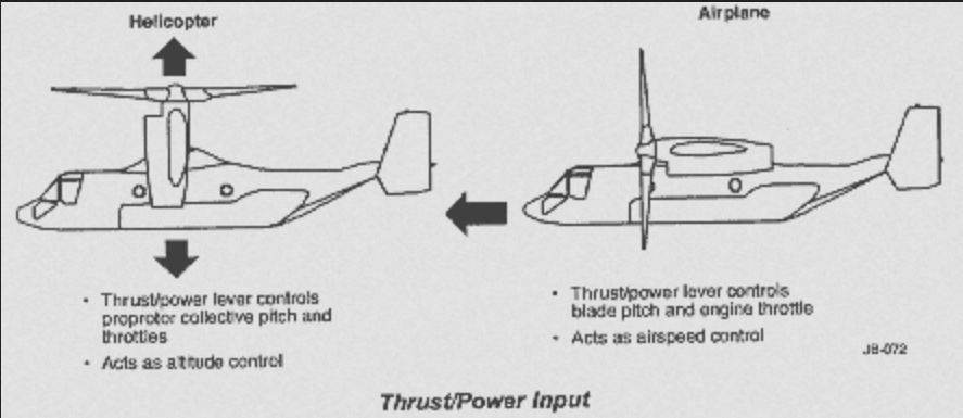 How exactly do the V-22 Osprey's control surfaces work? - Quora