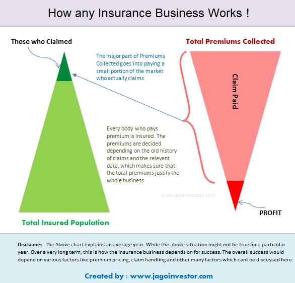 How do insurance companies make money? - Quora