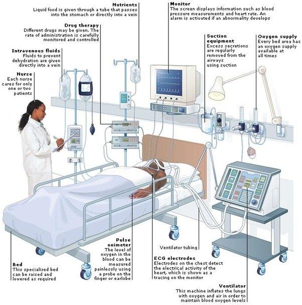 Parts Of Ventilator : Why are icu ventilators so expensive quora