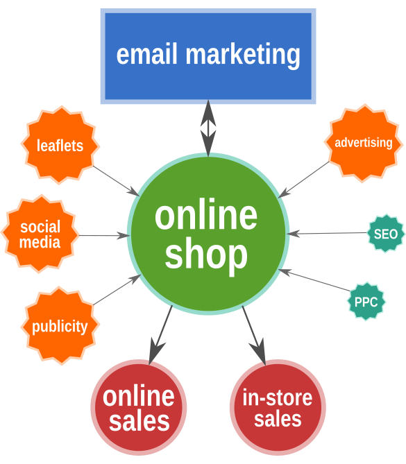 What are the marketing strategies to promote my online food