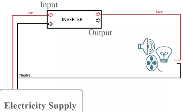 Do We Connect The Output Neutral Of An Inverter To The Main Neutral