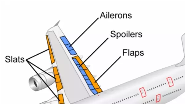 8  The Slats On A Aircraft Slide Forward On The Wing And Also Provide More  Lift.