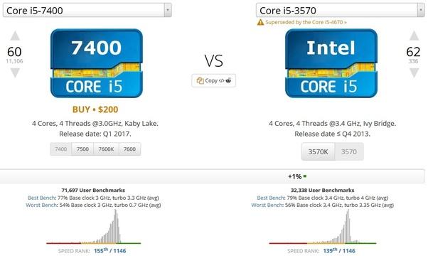 Will a GTX 1060 6GB work well with an i5 3570 at 1080P for a budget