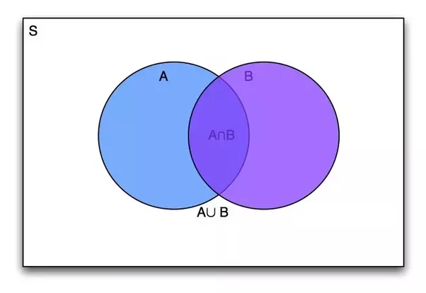 Why Do Some Statisticians Dislike Venn Diagrams Quora