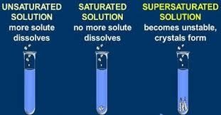 Supersaturated Solution
