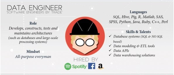 data engineer