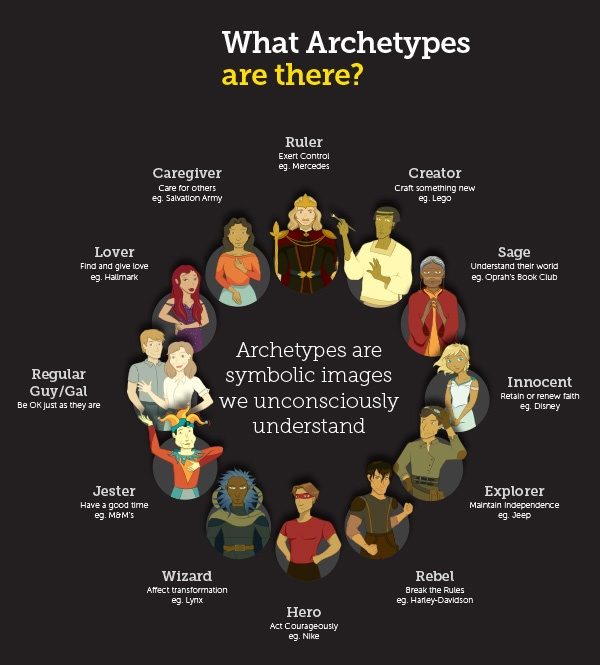 Image result for archetypes