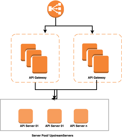 How could we have a high availability with microservice API gateway